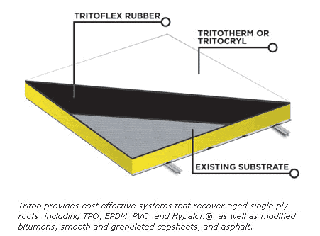 Replace TPO, Modified Bitumen, EPDM, etc