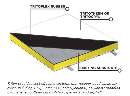 Tpo Modified Bitumen Epdm Hypalon Granulated Cap Sheet